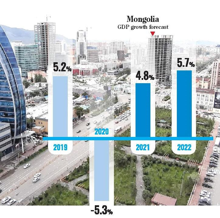 ADB: Mongolia's economic growth will recover to 4.8% in 2021